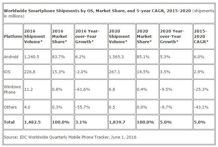ventas_smartphones_2