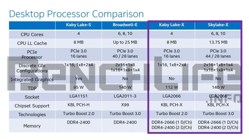 Intel-Kaby-Lake-X-and-Skylake-X-Desktop-Processor-Comparison