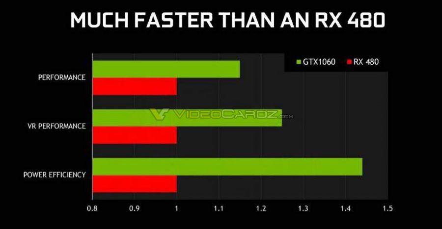 NVIDIA-GeForce-GTX-1060-vs-Radeon-RX-480-performance-1-900x467
