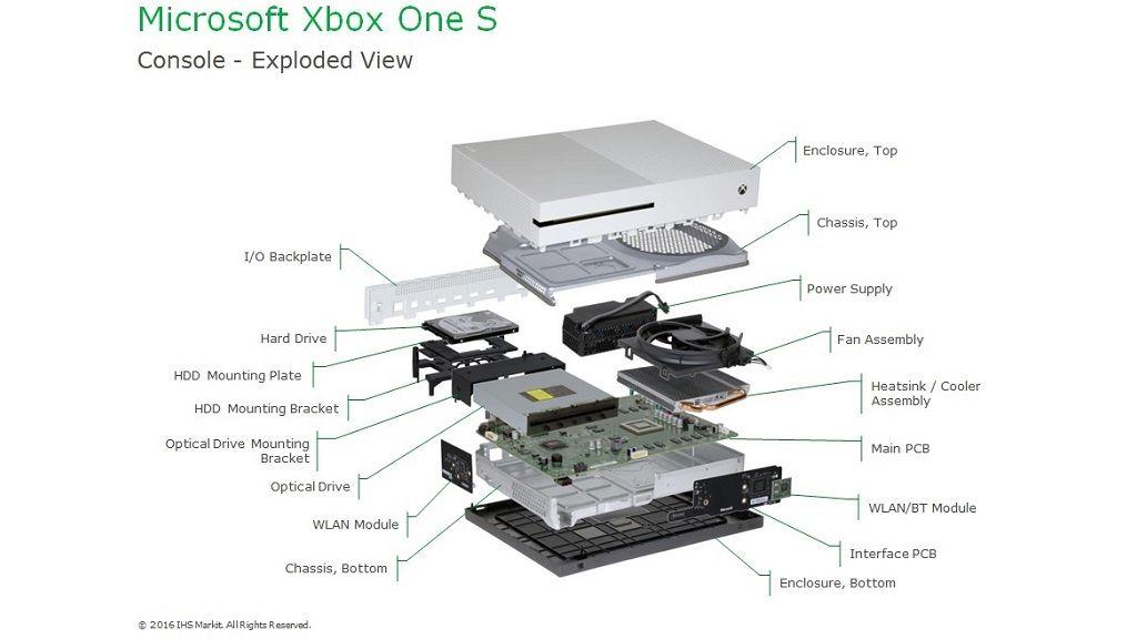Revelado el coste de fabricación de la nueva Xbox One S 30