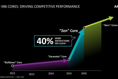 Así rendiría una muestra de ZEN de AMD, supera al Core i5 4670K