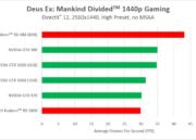 NVIDIA no da la talla en Deus Ex: Mankind Divided bajo DirectX 12 32