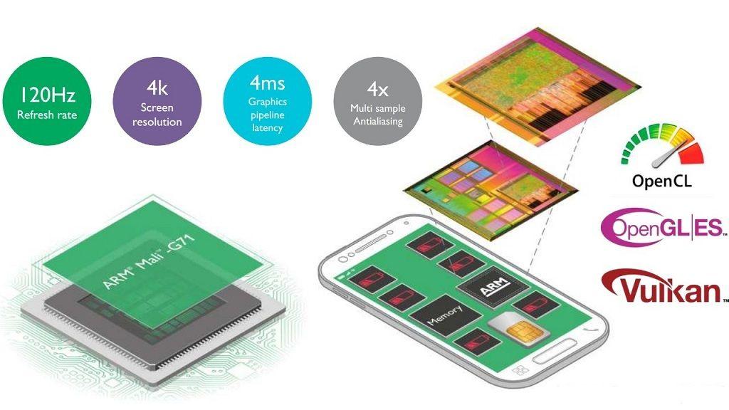 El Exynos 8895 del Galaxy S8 utilizaría una GPU Mali-G71 30