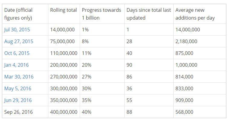 windows10_400millones_2