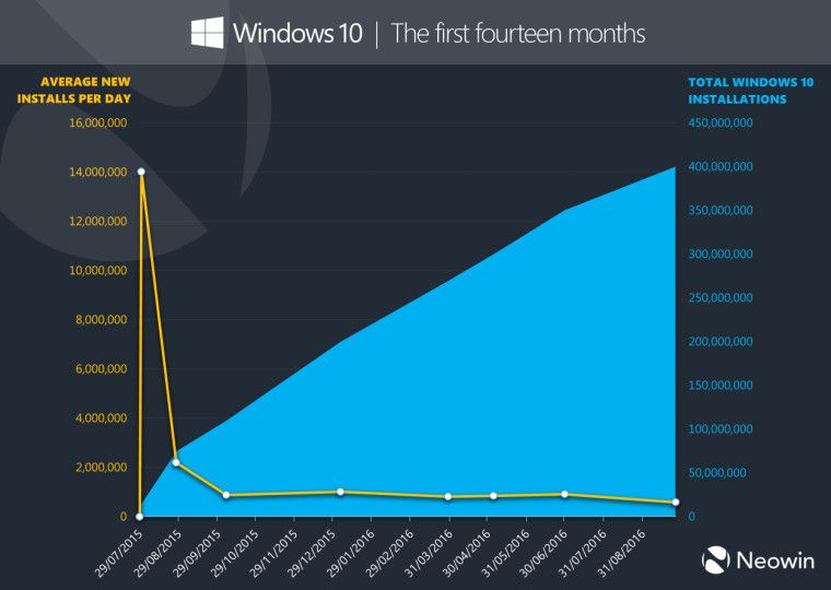windows10_400millones_3