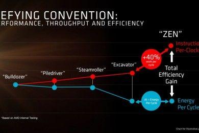 AMD podría crear una CPU de 48 núcleos y 96 hilos en 7nm