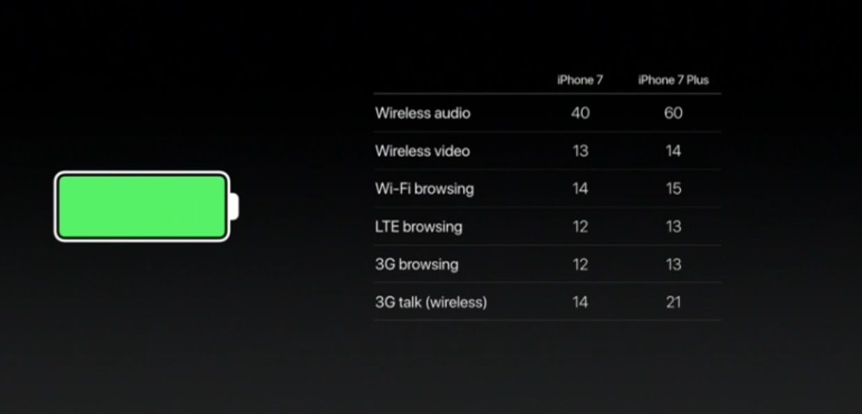 bat2 Apple SmartPhones