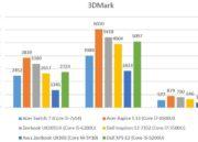 Así rinde el Core i5-7Y54, un chip con un TDP de apenas 4,5W 37