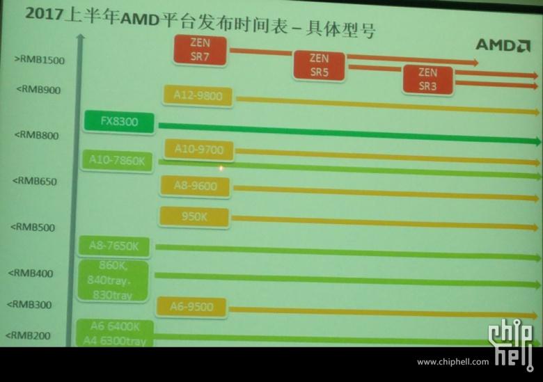 amd-zen-summit-ridge-processors