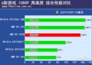 Primer análisis de la RX 470D de AMD, muy superior a la GTX 1050 TI 41