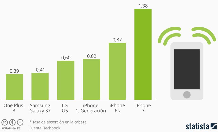 SAR_Radiaci%C3%B3n Apple SmartPhones