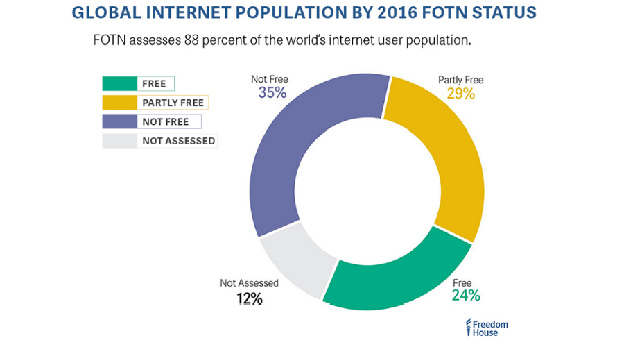 world-internet-freedom-status