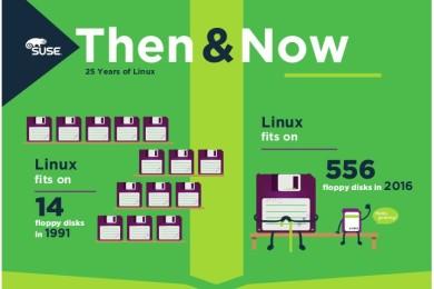25 años de Linux: entonces y ahora