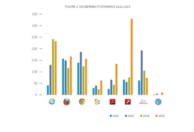 the-number-of-flash-vulnerabilities-tripled-in-2015-499060-2