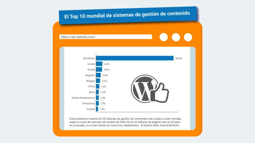 WordPress, el CMS Open Source que conquistó Internet