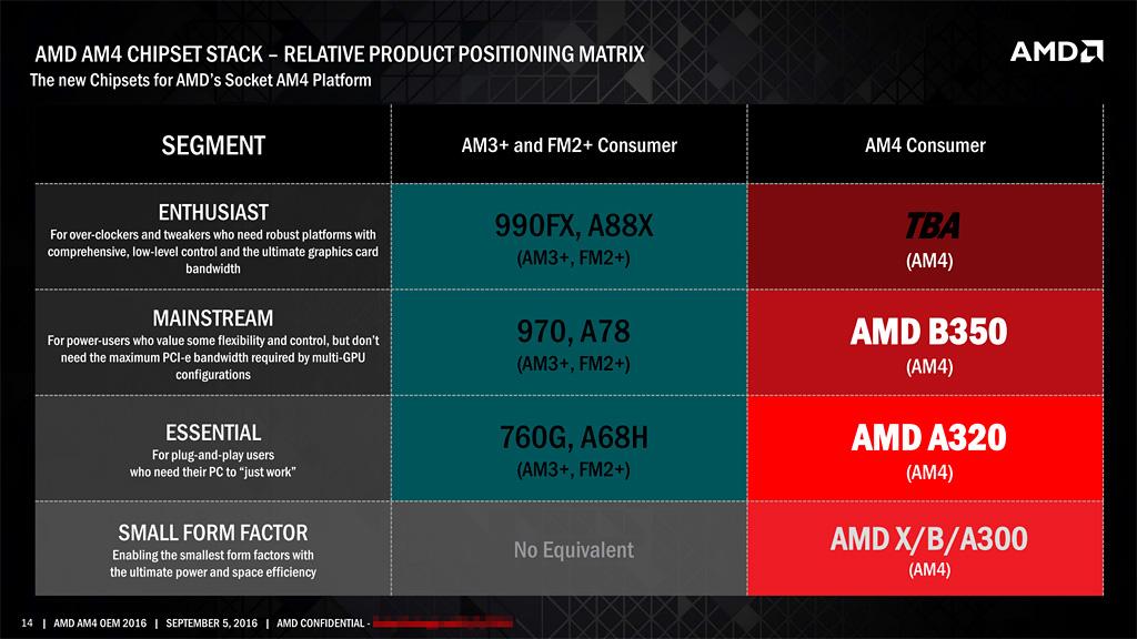 La plataforma AM4 de AMD para ZEN hace su debut en el CES 30