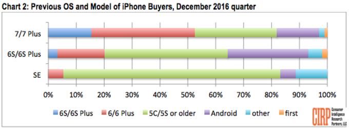 gráfico ios android
