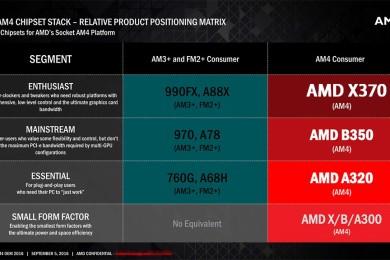 AMD prepara drivers de la plataforma AM4 para dar soporte a RYZEN en Windows 7