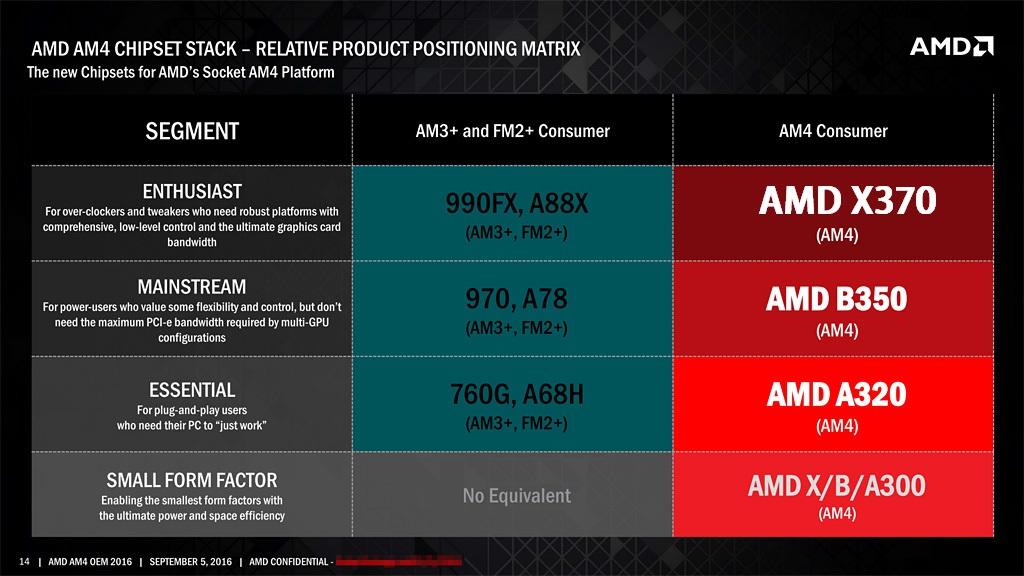 AMD prepara drivers de la plataforma AM4 para dar soporte a RYZEN en Windows 7 29