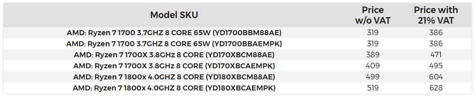 precios de los procesadores RYZEN de AMD