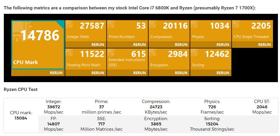rendimiento del RYZEN 7 1700X