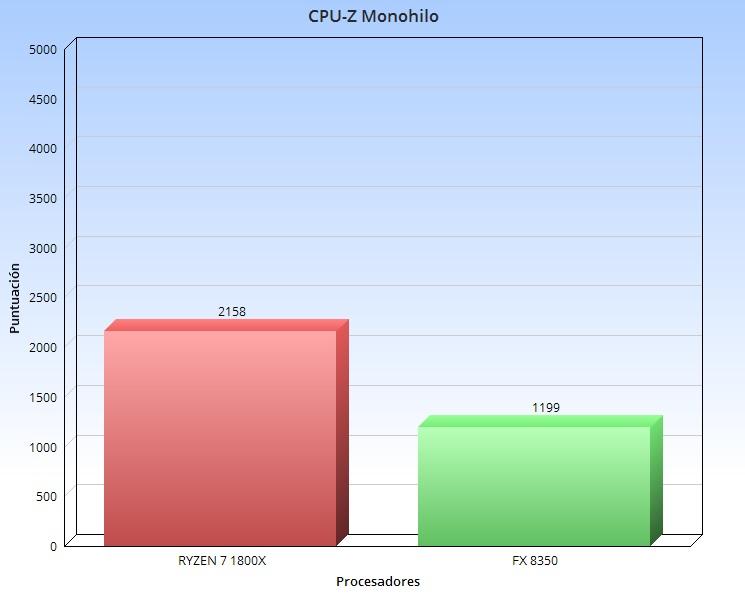 CPU Z Mono hilo fx