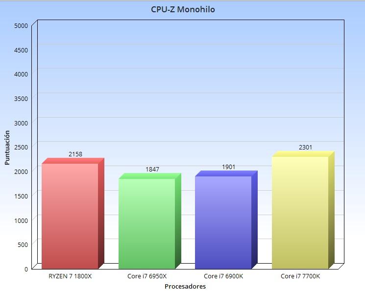 CPU Z Monohilo