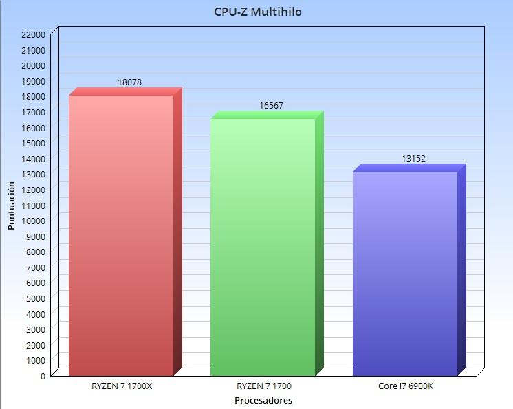 CPU Z multihilo