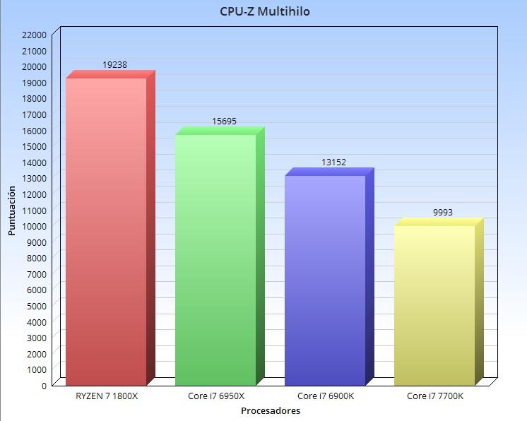 CPUZ multihilo