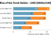 Primer análisis de una GTX 1080 TI personalizada, la Inno3D GTX 1080 Ti iChill X3 38