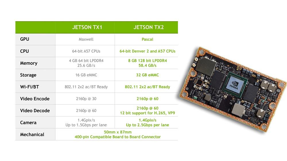 Jetson TX2