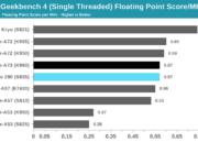 El Snapdragon 835 decepciona en las primeras pruebas de rendimiento 38