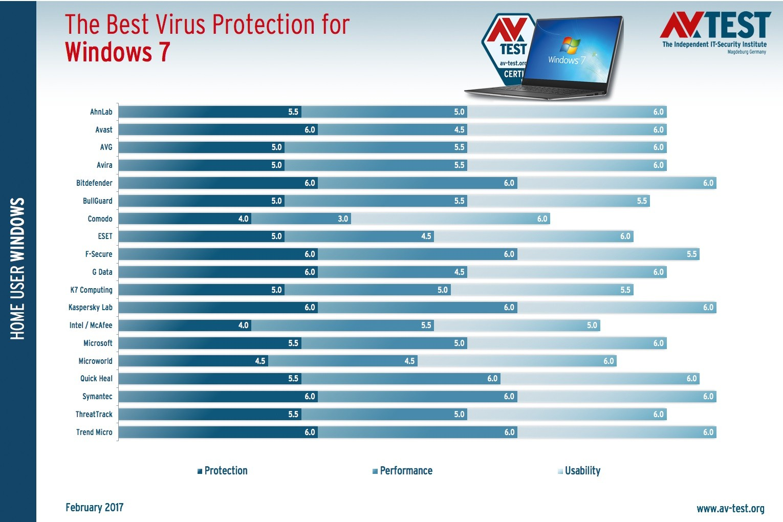 antivirus de microsoft