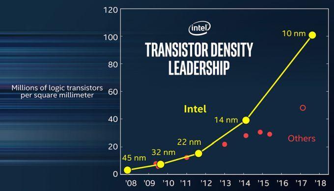 chips de 10 nm (2)