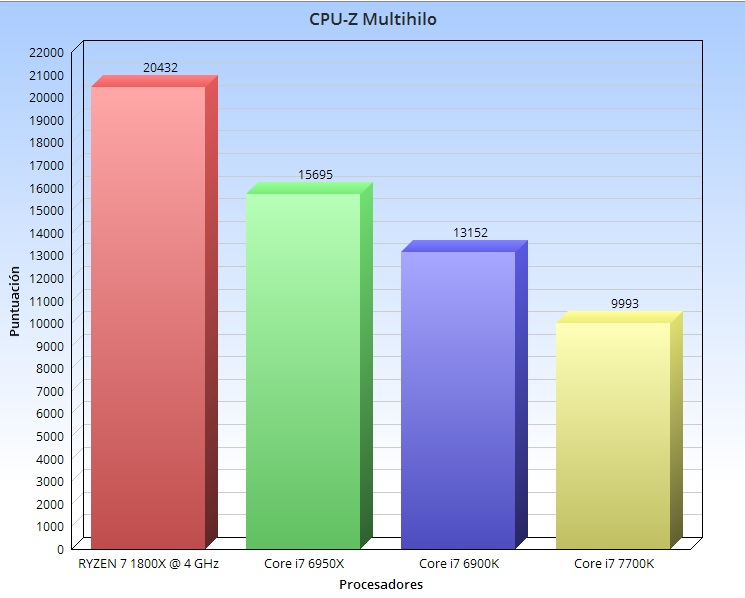 cpu z multihilo 4 ghz
