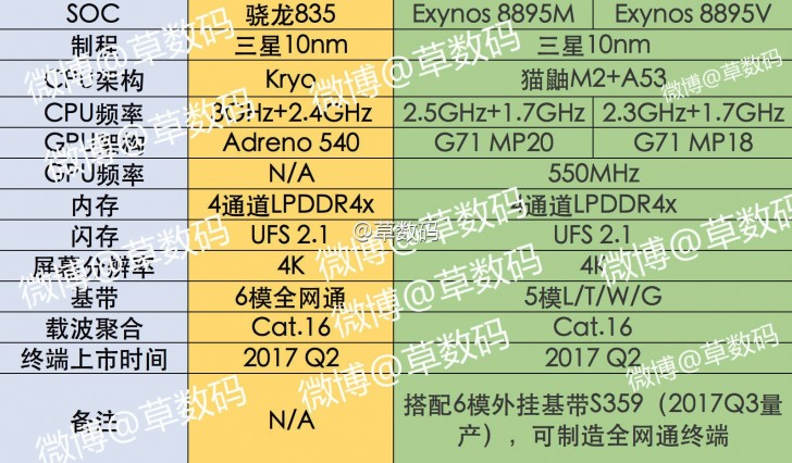 rendimiento del Exynos 8895