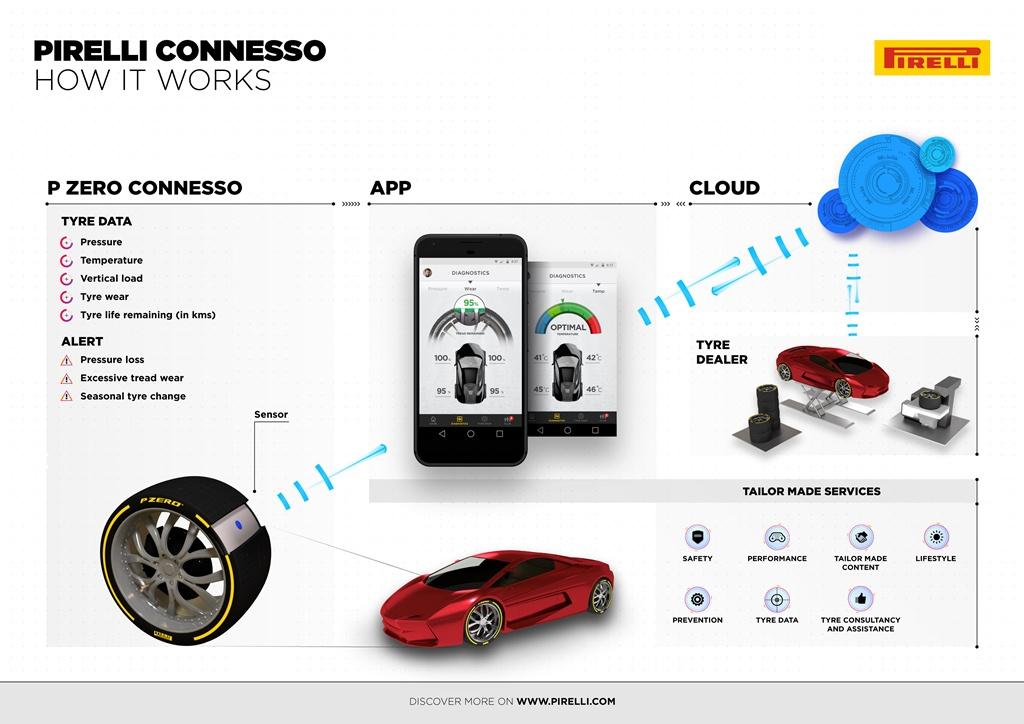 neumáticos inteligentes de Pirelli