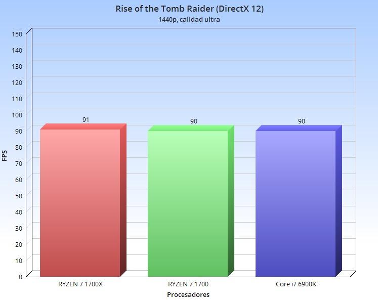 raider 1440p
