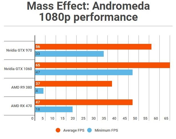 rendimiento de Mass Effect Andromeda en PC (1)