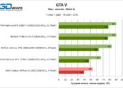 Filtrado un análisis de rendimiento de la GTX 1080 TI de NVIDIA 40