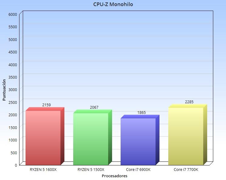CPU-Z Mono hilo