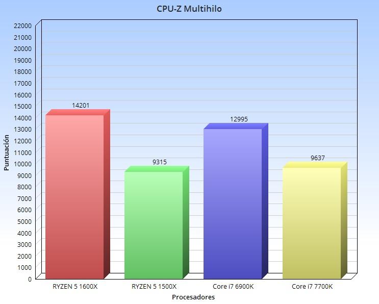 CPU-Z Multihilo