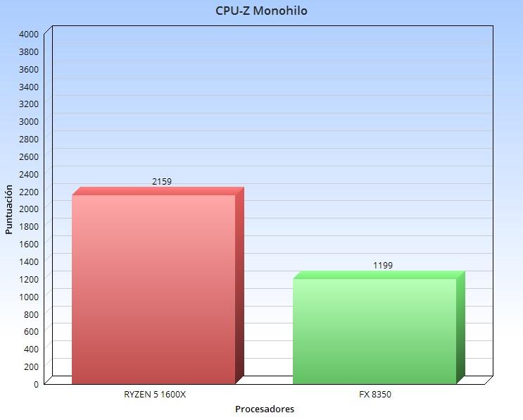 CPU-Z fx