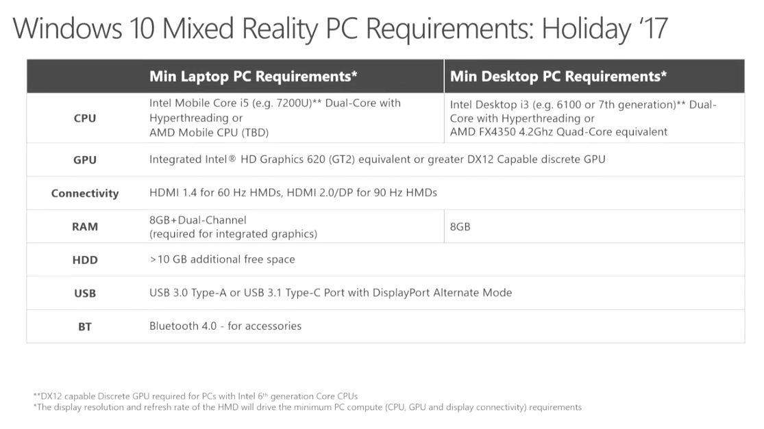 Requisitos a nivel de hardware del casco Acer Mixed Reality Developer HMD