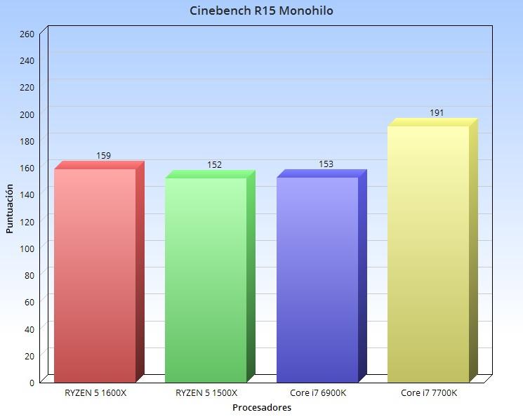 cinebench r15 monohilo