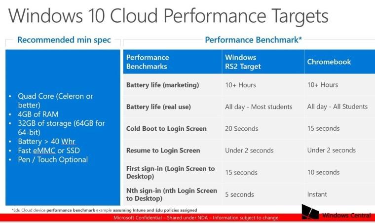 para Windows 10 Cloud (2)