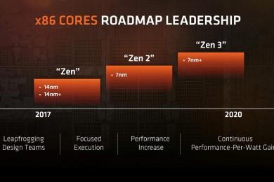 Los RYZEN serie 2000 vendrán fabricados en 14 nm+, ¿que supone esto?