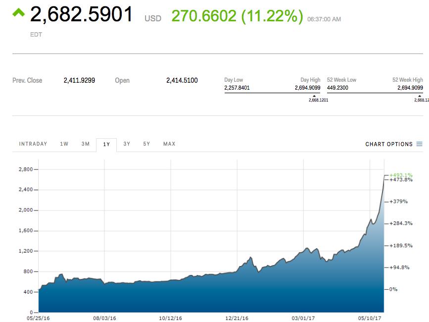 Bitcoin no deja de crecer