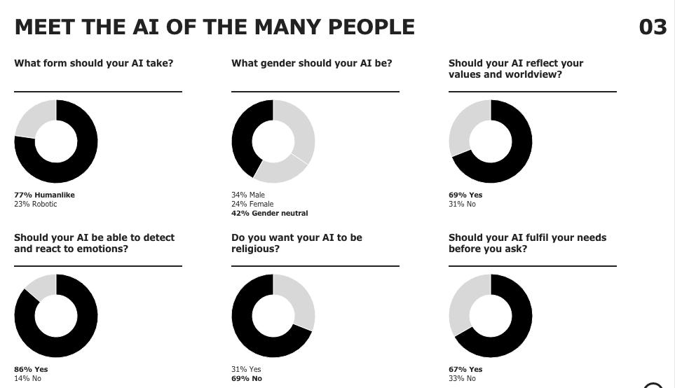 Resultados obtenidos de la encuesta realizada por Space10 para IKEA sobre la inclusión de un asistente personal digital en los muebles