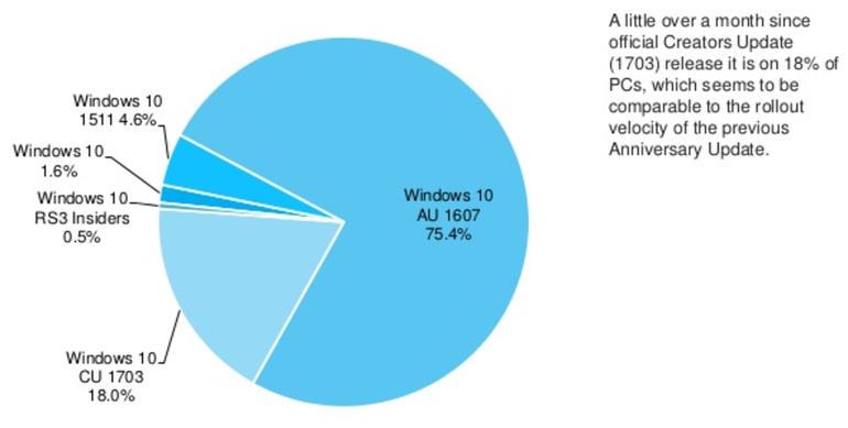 Windows diez Creators (2)